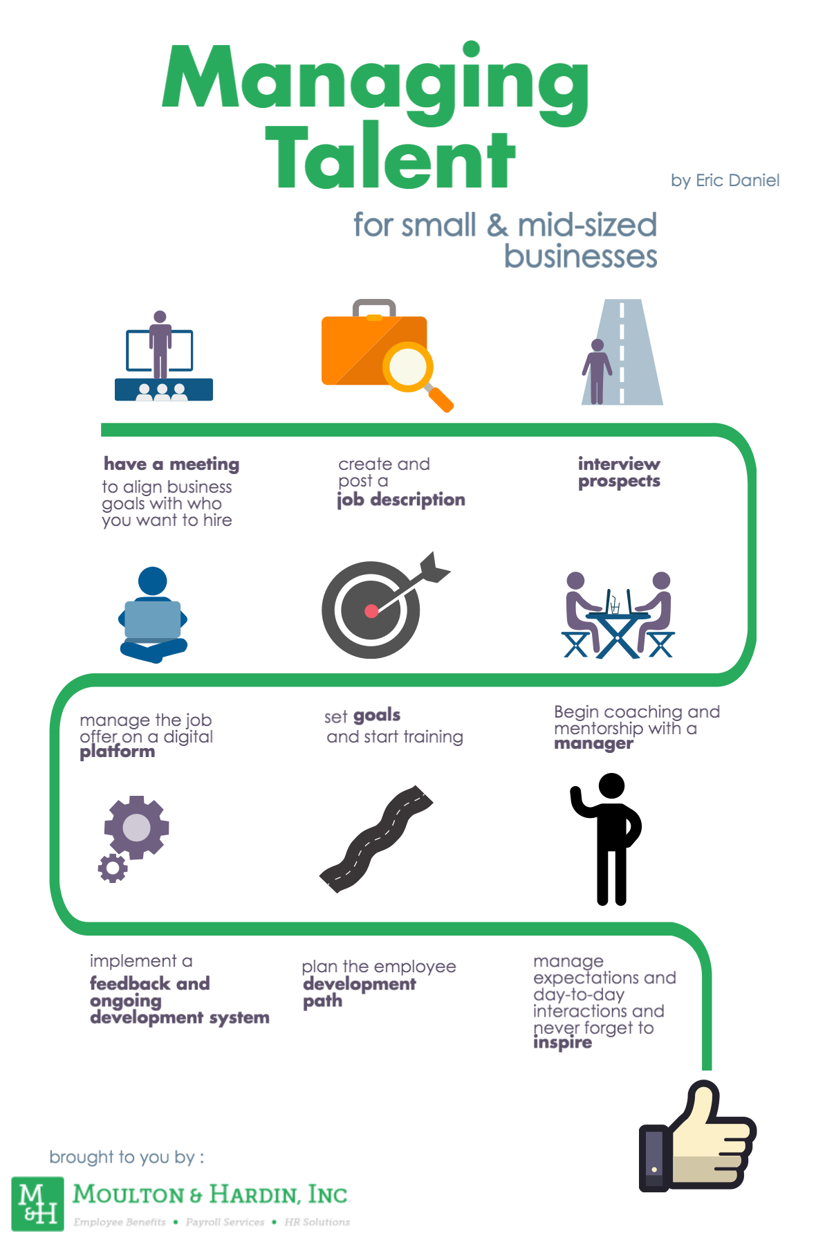 Infographic describing how to manage talent